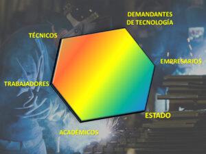 El Hexagono Virtuoso constituye la base de un crecimiento productivo con justicia social
